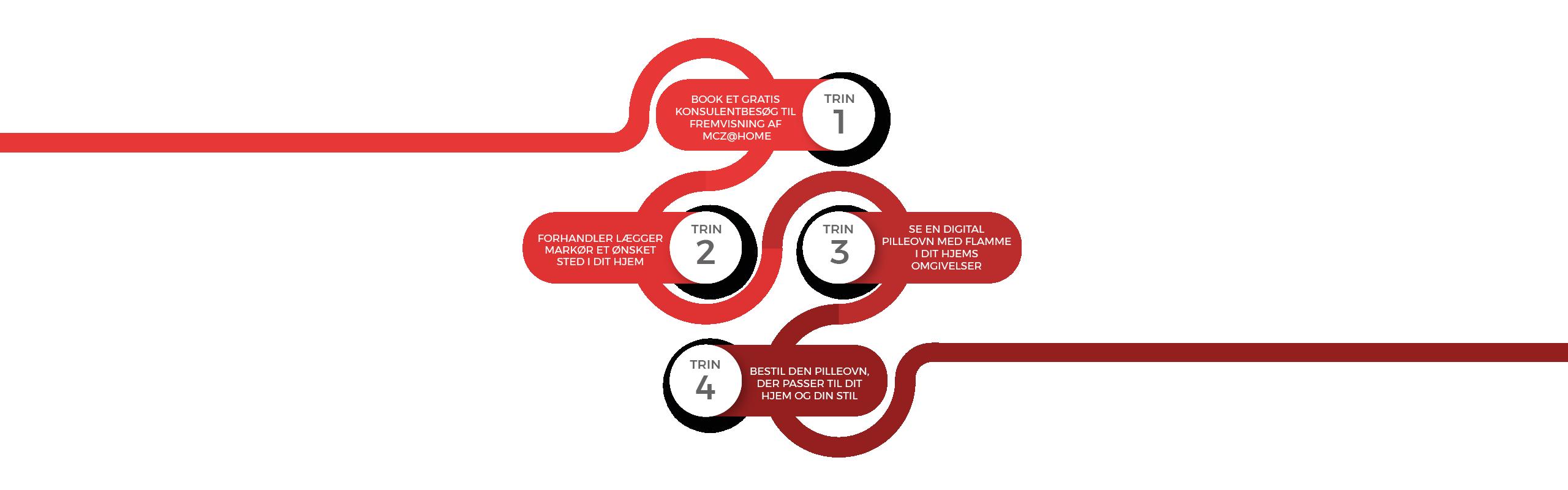 Infographic af MCZ@HOME der viser processen af bestilling af forhandler og konsulentbesøg